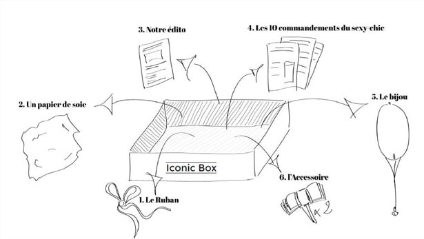 CONTENU ICONIC BOX